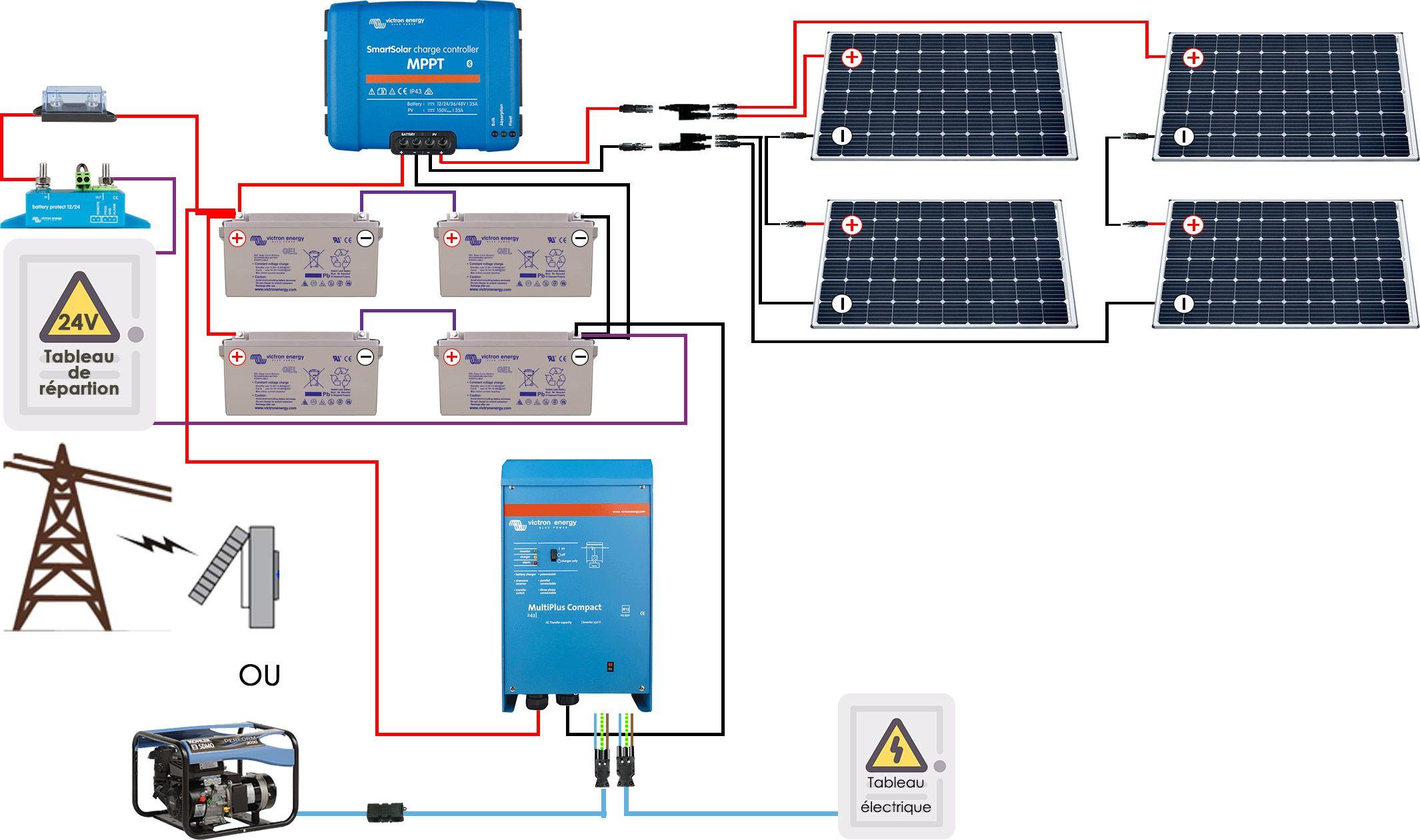 Kit solaire autonome hybride premium 1200w - Branchement groupe electrogene sur tableau electrique ...