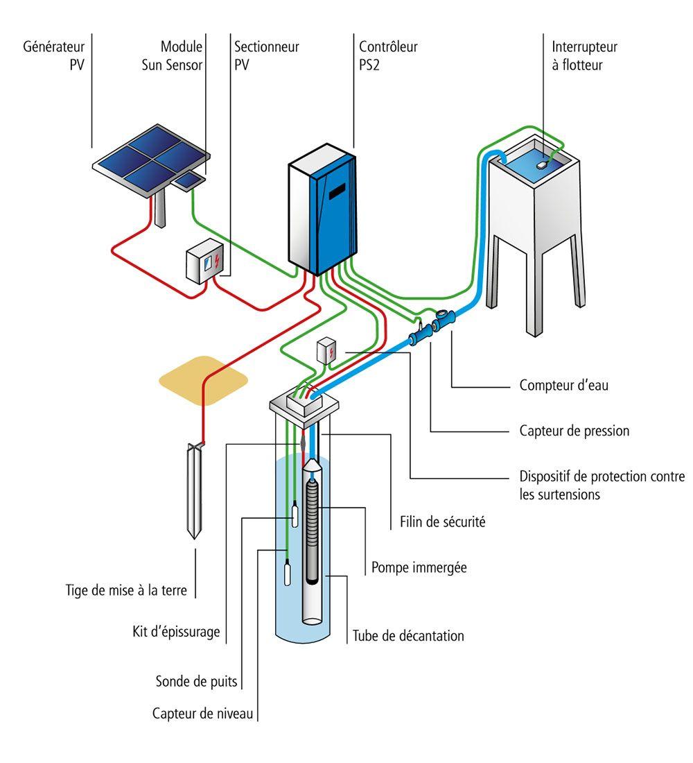 Diagramme d'une installation de pompage solaire immergé Lorentz