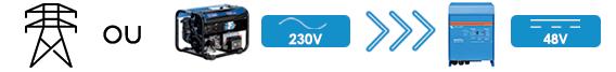 installation solaire avec convertisseur 2 entrées groupe ou réseaux